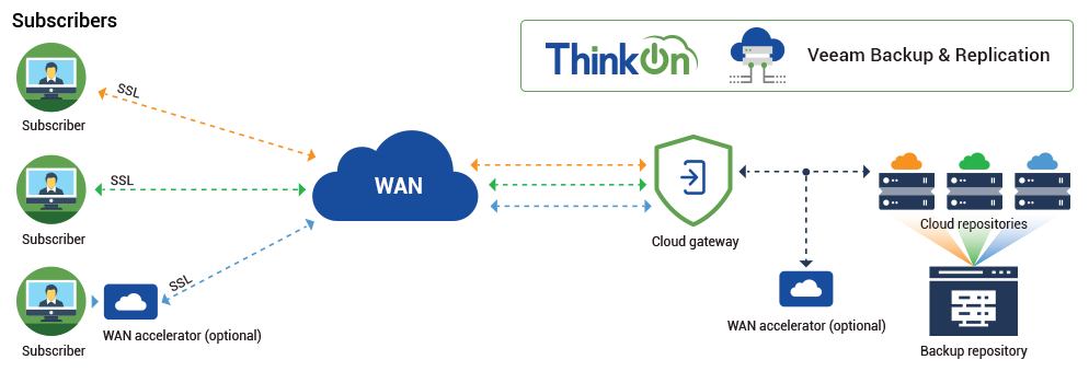 Veeam Cloud Connect with ThinkOn